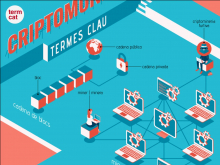 Imatge de la infografia interactiva 'Criptomonedes: termes clau'