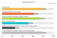 Tendències dels resultats per edat de l'enquesta d'hàbits cibersaludables d'Internet Segura