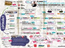 Esquema del congrés Ecommmretail 2011