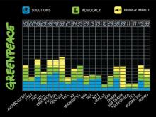Imatge rànquing d'empreses TIC netes de Greenpeace