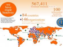 567.411 dones formades a la campanya Telecentre Women