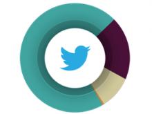 Socialbakers ha fet una anàlisi sobre Twitter