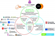 Entidades impulsoras del programa Innova't