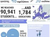 Infografia sobre el suport ofert per Google a Europe Code Week 2016