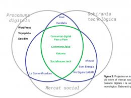 Informe `Les infraestructures digitals de les economies del comú` (Colectic/XES/Pam a Pam)
