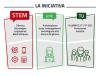 """Informació sobre el projecte """"STEM AMB TU"""" d'AMIT-CAT"""